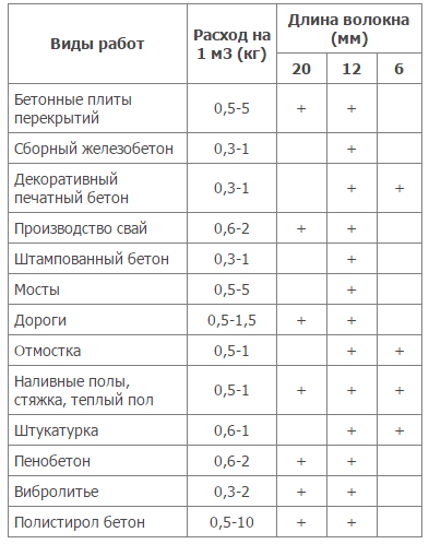 фибра полипропиленовая расход на 1м3