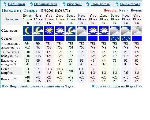 гисметео погода анталия на 30 дней главного