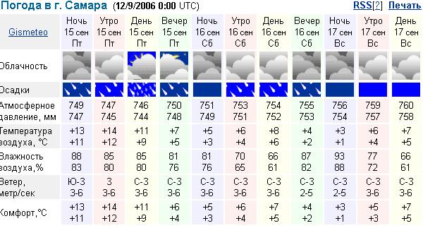 мнение погода самара на месяца Михаилу молятся защите