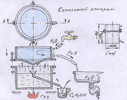 Картины из пуговицРектификационный аппарат своими руками
