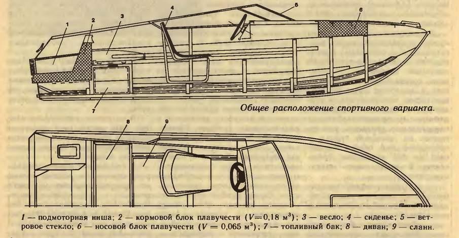 технические характеристики моторной лодки янтарь