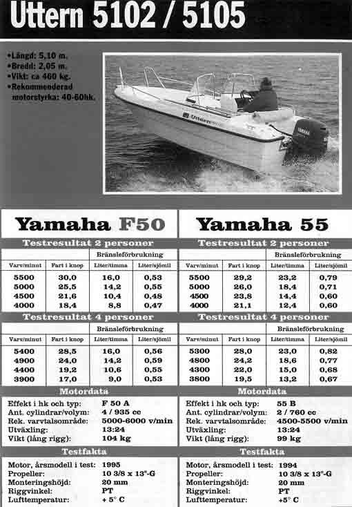 расход топлива моторными лодками