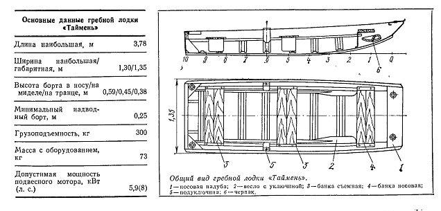 Лодка своими руками из фанеры под мотор чертежи