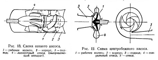 Схема устройства и принцип действия центробежного насоса
