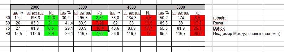 лодочный мотор эвинруд расход топлива
