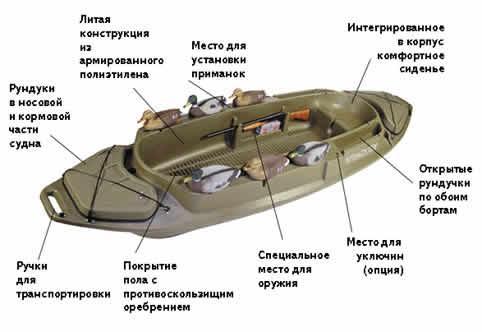 лодка для охоты на болоте