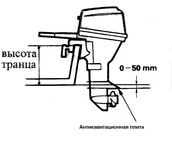 Как правильно установить лодочный мотор