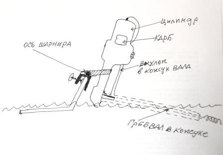 Подвесной болотоход своими руками чертежи